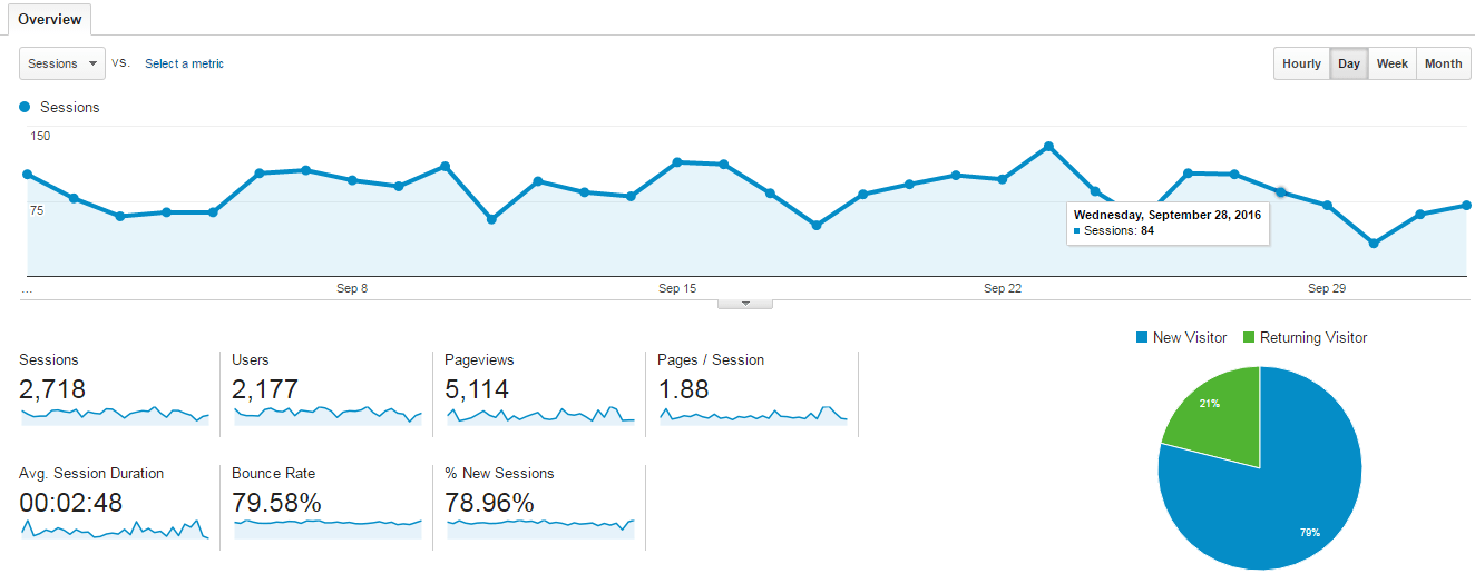 google-analytics-review