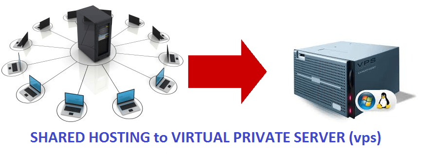 Difference Betwwen Shared Hosting and VPS